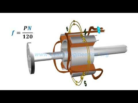 Как устроен генератор переменного тока - назначение и принцип действия