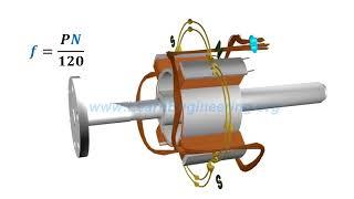 видео Принцип работы генераторов тока в автомобилях