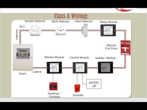 Class a fire alarm system wiring diagram excellent class a fire alarm wiring diagram contemporary asfbconference2016 Gallery