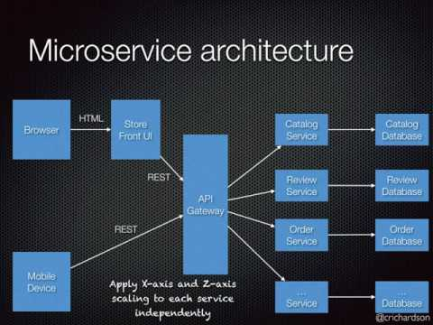 Developing microservices with aggregates - Chris Richardson
