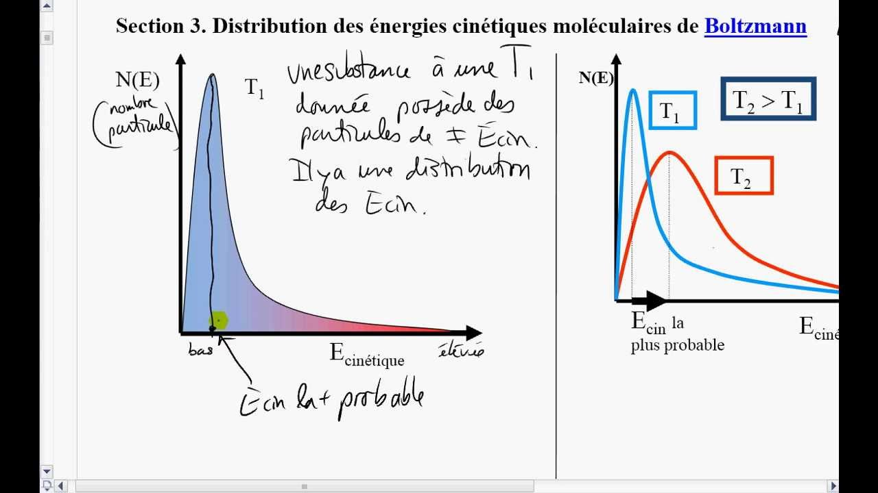 small resolution of 3 distribution des nergies cin tiques mol culaires de boltzmann
