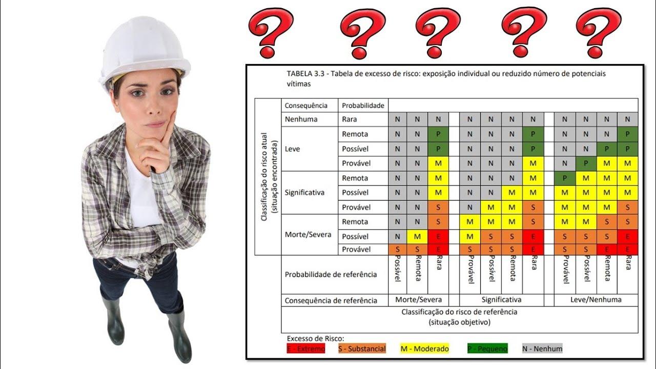 Matriz de risco da NR 3 no PGR da NR 1? Pode isso Arnaldo?