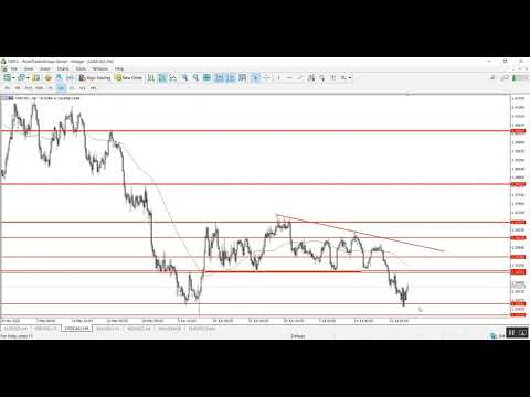 A technical overview for the end of the week 24.07.2020 | Point Trader Group
