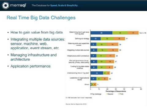 Better, Faster Business Analytics with In-Memory Databases - O'Reilly Webcast