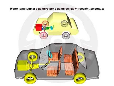 ASÍ FUNCIONA EL AUTOMÓVIL (I) - 1.2 Implantaciones técnicas (7/12)