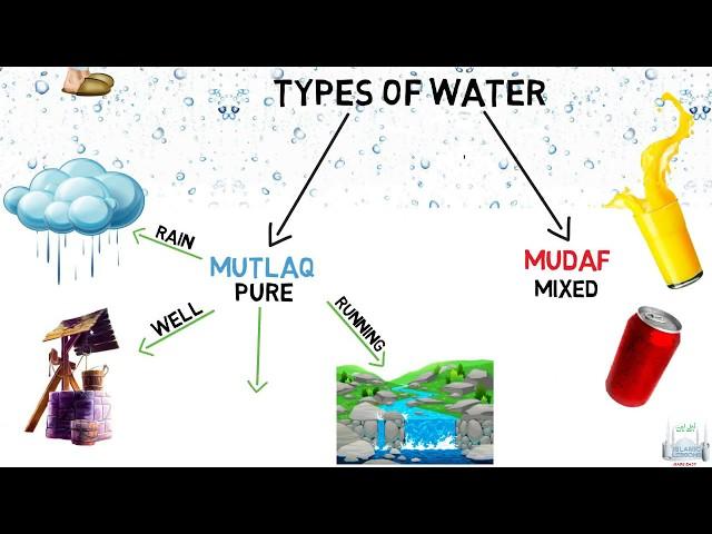 Rules of Water -Taharah - L1