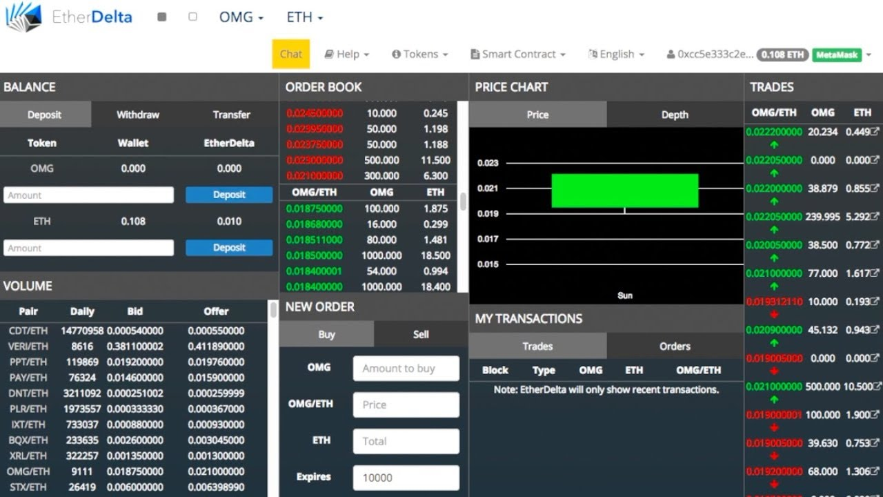 Etherdelta Coin Listing How Long To Set Up Bittrex – PROint