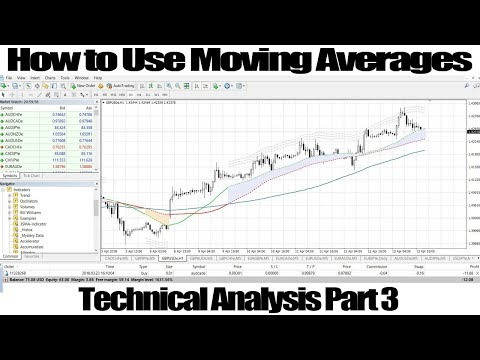 How to Use Moving Averages (MA) & make 100% Winning Stratgey | Technical Analysis Part 3