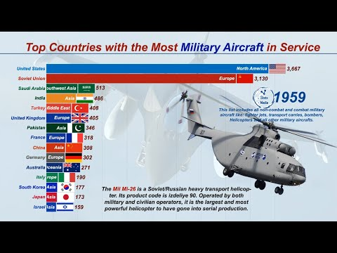Top 15 Most Powerful AIR-FORCE in the World (1920-2019)   Militaryfactory