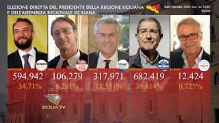 www.siciliatv.org - Regionali 2017. Musumeci è il nuovo governatore della Sicilia