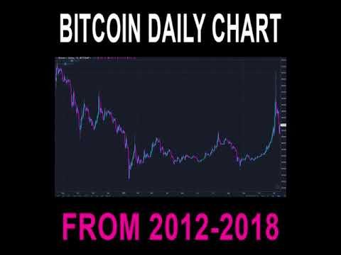 Bitcoin Daily Chart (2012-2018)