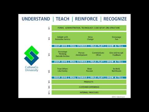 2013 10 17 13 00 Building a Foundation for a Feedback Driven Culture