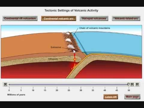 Volcanic Arcs and Subduction