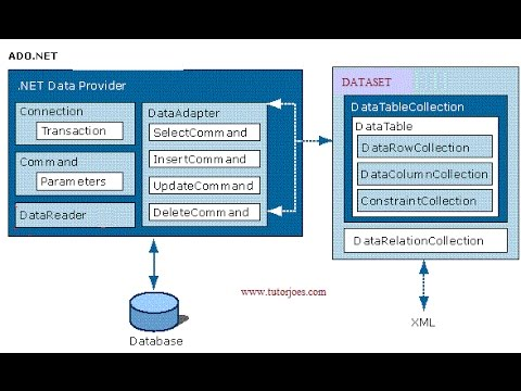 SqlDataAdapter ,OledbDataAdapter In C# Windows Application (INSERT,UPDATE,DELETE)