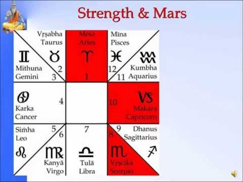 Panchanga--Strength and Mars-Slide 5 of 35-Pt.SanjayRath