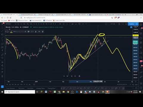 Bitcoin Analysis Following A $1000 DUMP