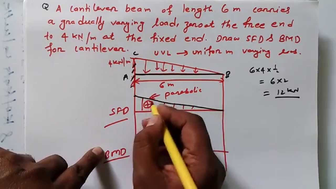 Sfd And Bmd For Cantilever With Uvl Tutorial 3 Youtube Calculate Reactions Draw Shear Force Bending Moment Diagrams Premium