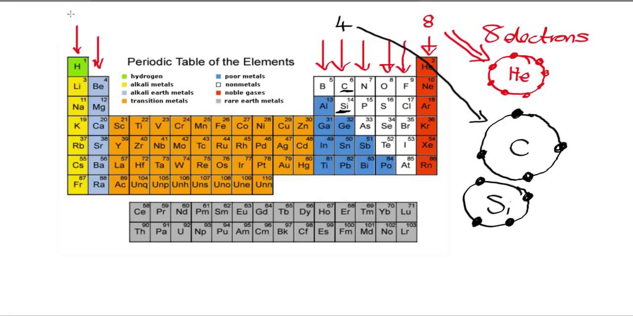 Periodic Table And Electron Shell Configurations Youtube