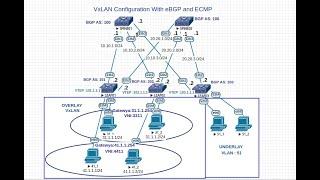 VxLAN BGP EVPN | Part 5/5 | Cisco Nexus 9000 Configuration