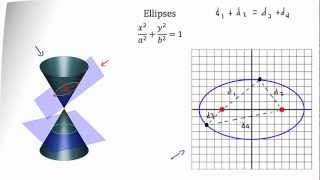 Conic Sections -- Ellipse
