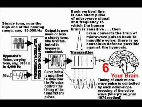 Mind Control - Induced States of Consciousness - Patent 5356