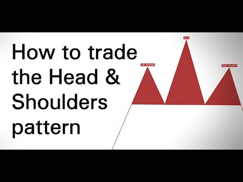 [Tutorial] How to trade the Head & Shoulders pattern
