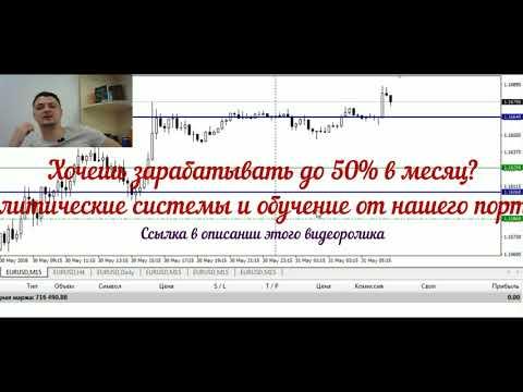 АНАЛИТИКА по форекс паре EUR USD на 31 мая