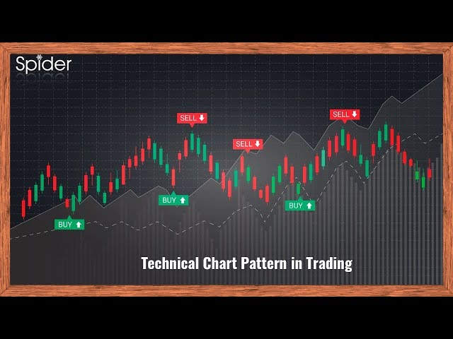 Candlestick Pattern  - Double Top & Double Bottom in Hindi