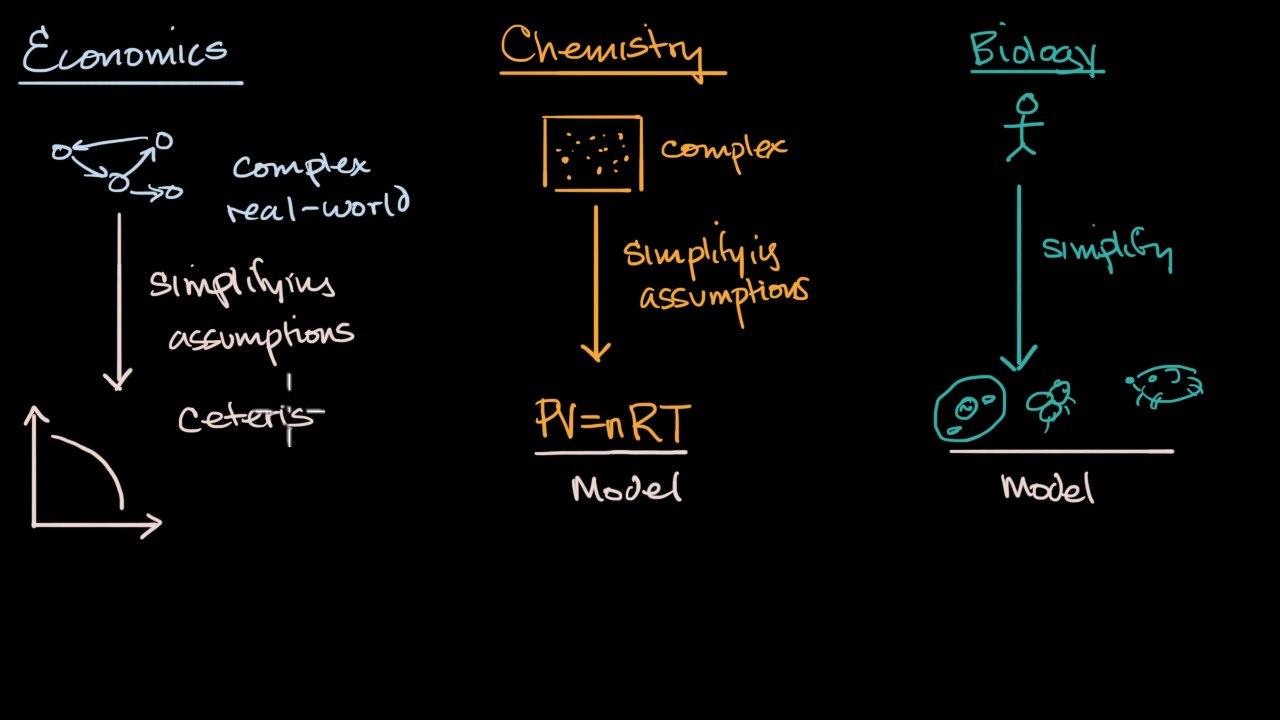 Economic models | Basic economics concepts | AP Macroeconomics and  Microeconomics | Khan Academy