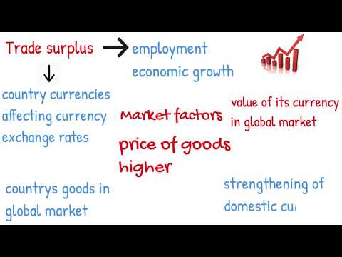 Trade Surplus And Deficit Explained