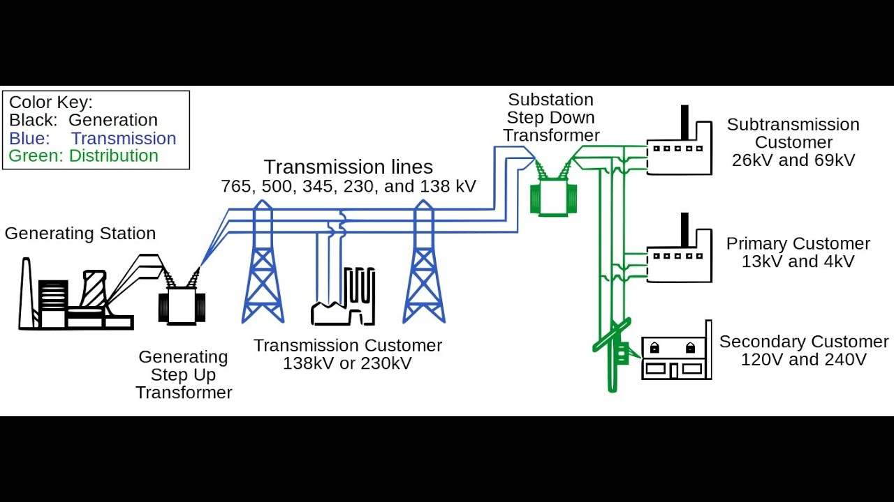 Introduction Into Electric Power System