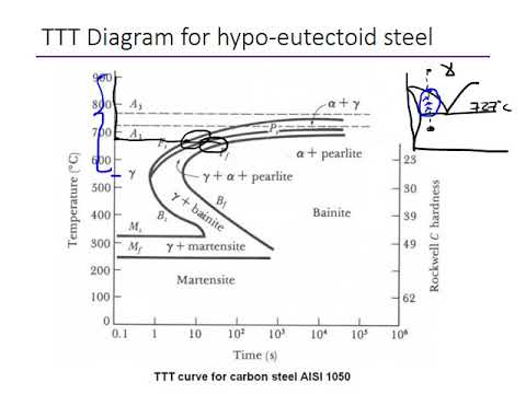 Ttt diagram for steel electrical drawing wiring diagram ttt diagrams for steel youtube rh youtube com ttt diagram for stainless steel ttt diagram for ccuart Gallery