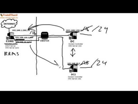 [Windows Server 2012 Basics] Урок 10 - RRAS сервер, VPN, NAT, маршрутизация