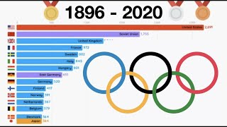 Top 15 Countries Olympics Medal Ranking (1896 - 2016)
