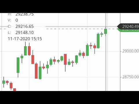 Tomorrow 18th November 2020 Bank Nifty U0026 Nifty Technical Analysis Prediction Nifty View Nifty Tips
