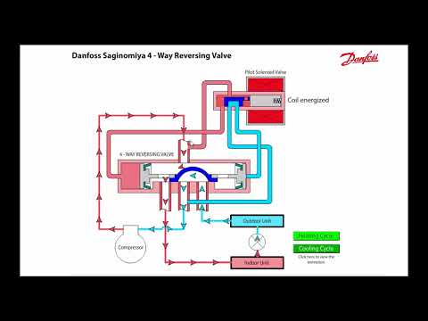 Válvula de 4 vías funcionamiento