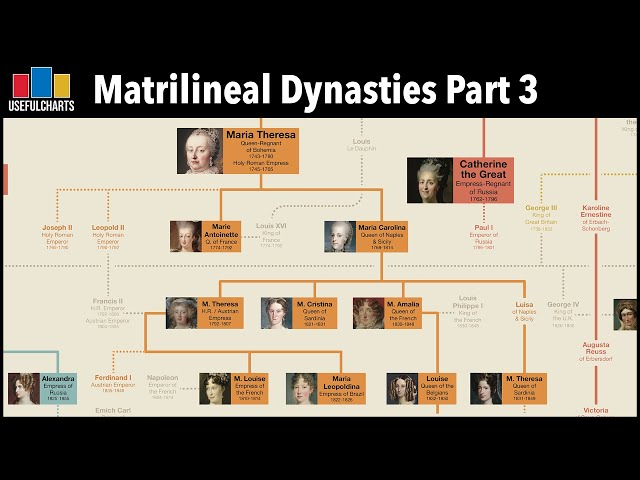 Matrilineal Dynasties Part 3