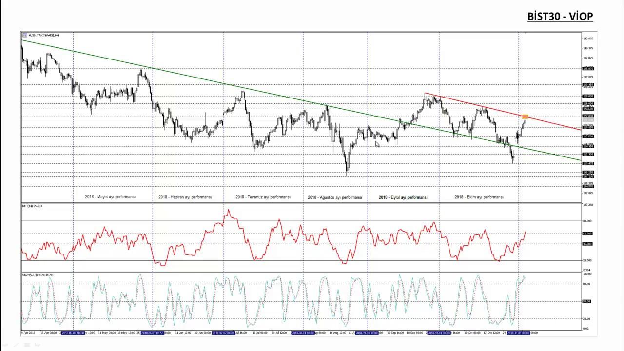 Enflasyonun Ardından Borsa Ve Tryli Varlıklarında Beklentiler