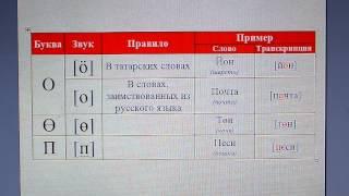 Татарский язык / алфавит / произношение букв