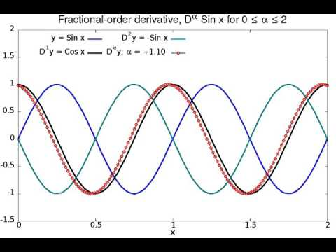 Animation Fractional Derivative Sine x