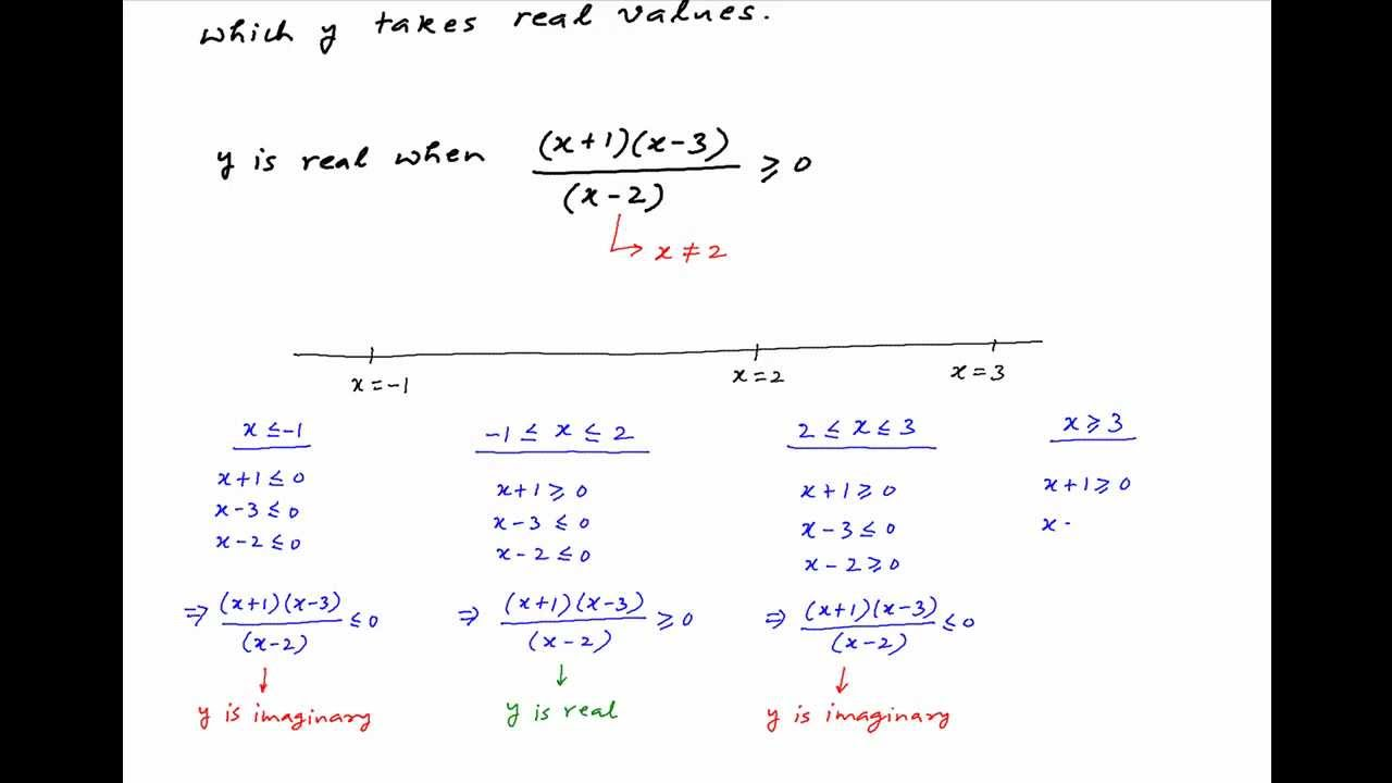 Functions How To Find The Domain And Range Of $f(x) = \