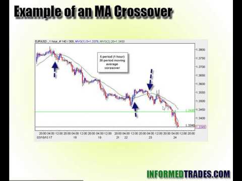 Why Moving Average Crossover Strategies Don't Work (Answer Transaction Costs)