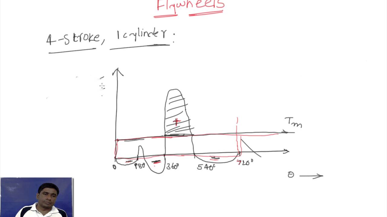 Flywheels 2 Turning Moment Diagrams Of 2 Stroke 4 Stroke Single And Double Acting Multicylinder Youtube