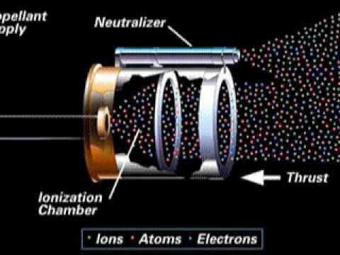 Ion Propulsion  YouTube
