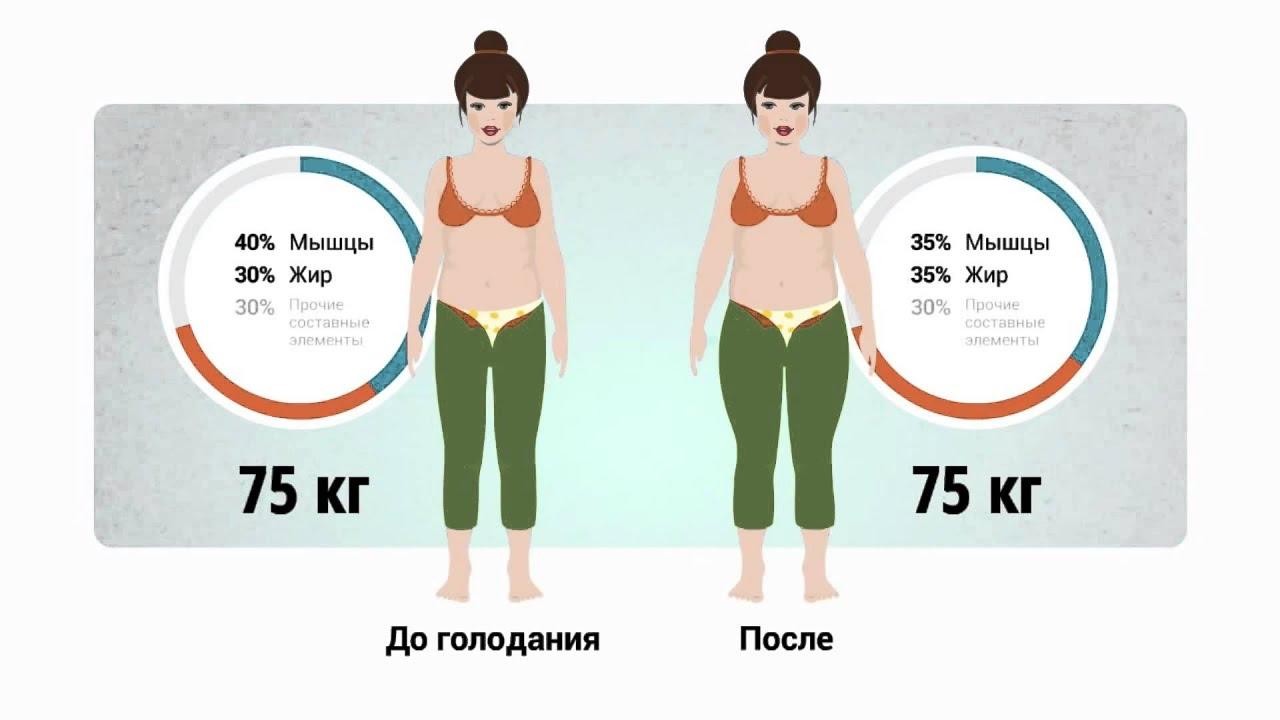 Комбинезон для похудения купить