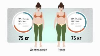 Почему ДИЕТЫ для похудения не помогают?