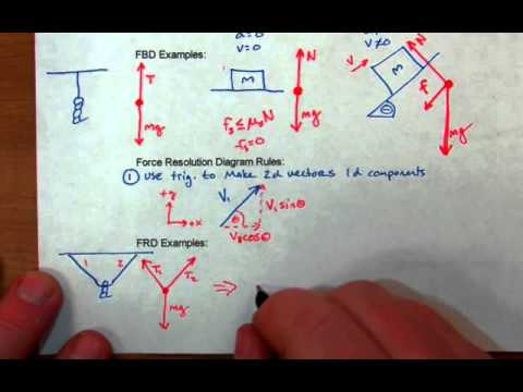 Physics force diagrams notes electrical work wiring diagram physics notes force resolution diagrams youtube rh youtube com force diagrams worksheet motion diagram physics ccuart Choice Image