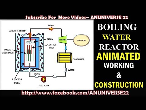 HOW DOES A BOILING WATER REACTOR (BWR) WORK - ANUNIVERSE 22