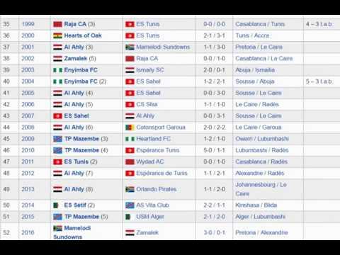 Palmarès Des Club Vainqueur De La Ligue Des Champions Africaine Dpuis ça Création 1965