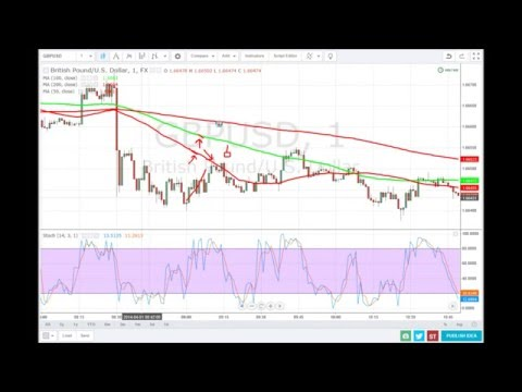 Learn how to trade 60 seconds binary options with Price Action - BO301